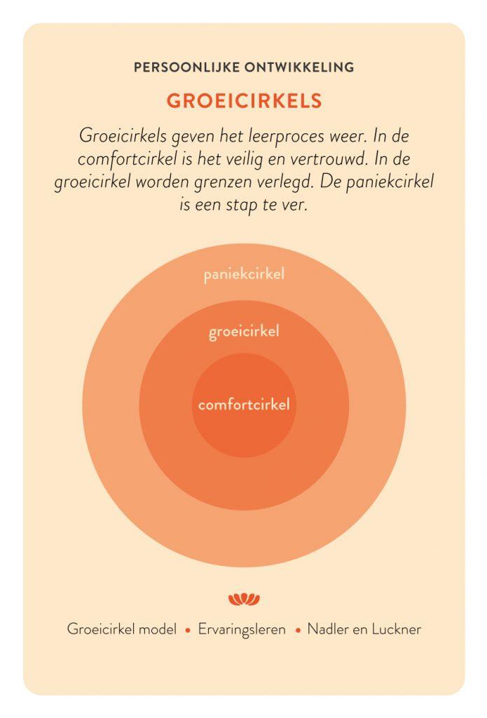 Groeicirkel leefstijl